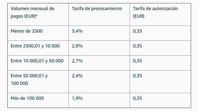 Tarifas Amazon Pay